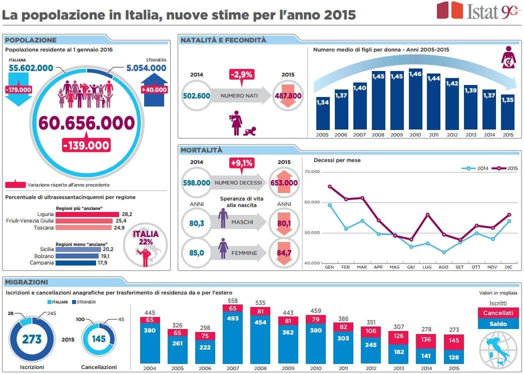 Crollo delle nascite, nel 2015 toccato il minimo storico in Italia